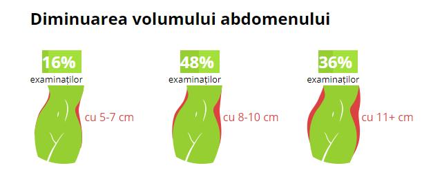 w-loss diminuarea abdomenului